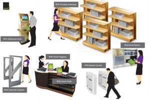 RFID Library