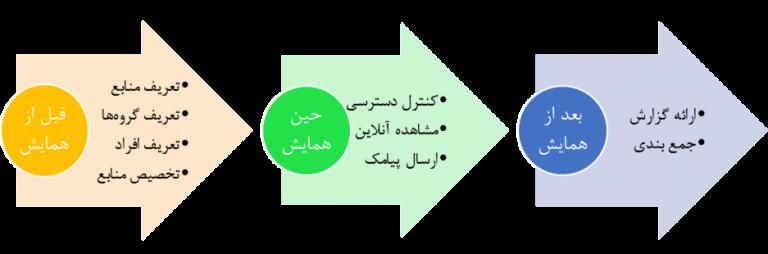 مراحل مدیریت سمینار